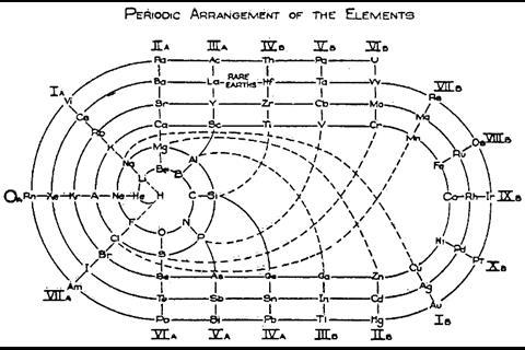 An image showing Clark's 1933 Periodic Table